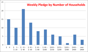 weekly-pledge-by-number-of-households-generic